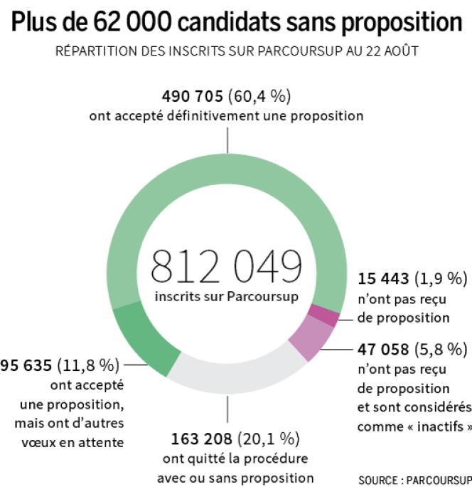 Plus de 62 000 candidats sans proposition.