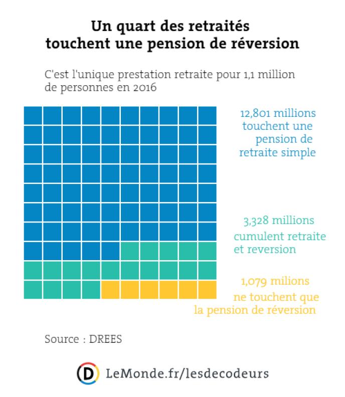 cd710515aaa Les enjeux de la réforme des retraites pour les pensions de réversion