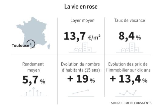Immobilier à Toulouse