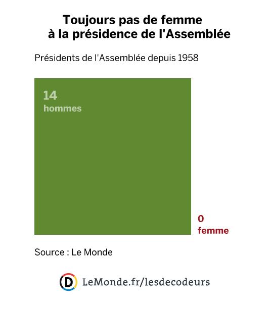 Richard Ferrand a été choisi par les députés LRM pour être leur candidat à la présidence de l'Assemblée, ce qui le place en position de favori. Une fois encore, un homme devrait être promu au perchoir.