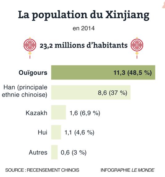 Population du Xinjiang