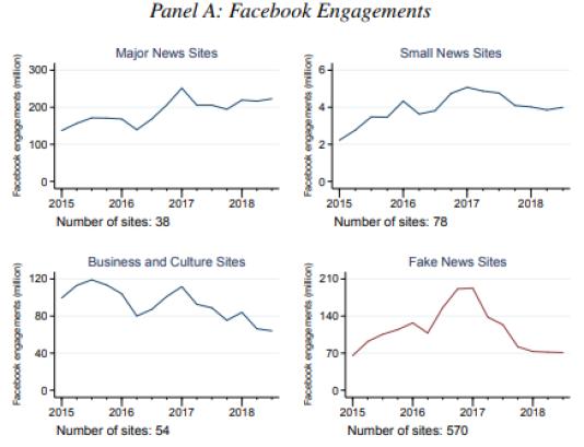 Une étude réalisée par trois chercheurs à l'université de Stanford montre que le succès de certaines publications mensongères sur Facebook s'étiole depuis fin-2016.