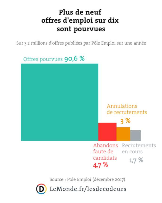 Conseil De Macron A Un Chomeur Derriere Les Chiffres Des Emplois