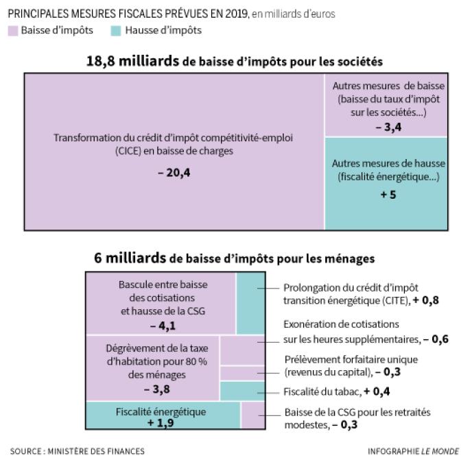 Projet de loi de finances pour 2019.