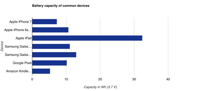 Capacité de la batterie des appareils les plus vendus.