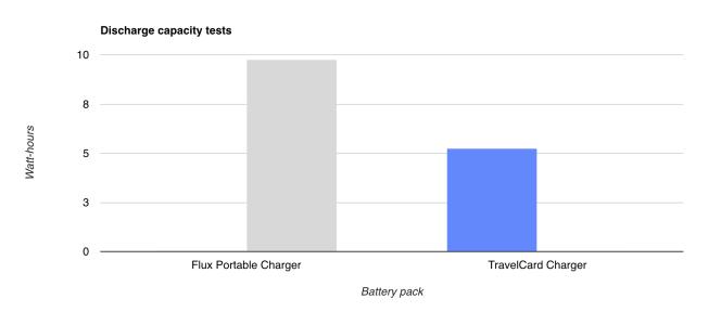 Tests de puissance.Bien qu'il soit presque aussi fin que la Travelcard, le chargeur Flux est plus long et plus large, donc plus puissant.