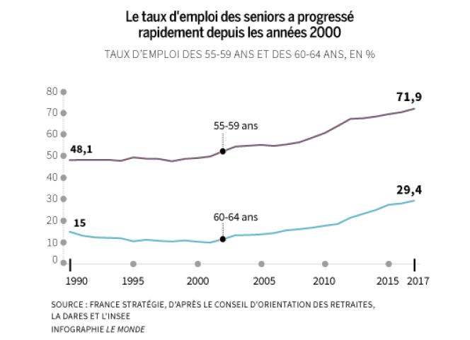 L'emploi des seniors en France.