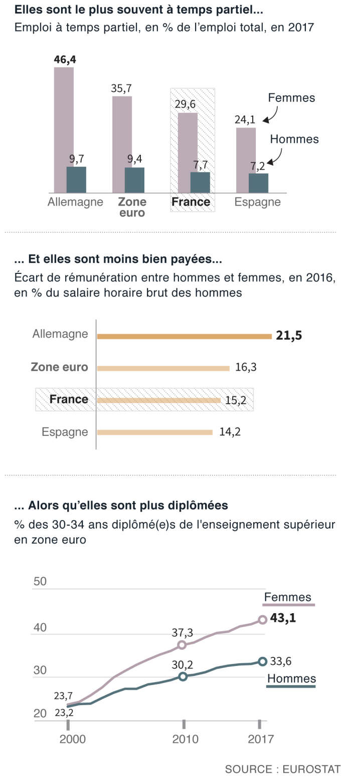 Emploi En Europe Plus Diplomees Les Femmes Restent Moins Bien Payees