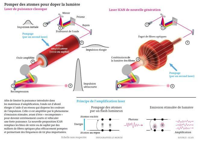 Concepts du lasers de puissance proposés par le Français Gérard Mourou.