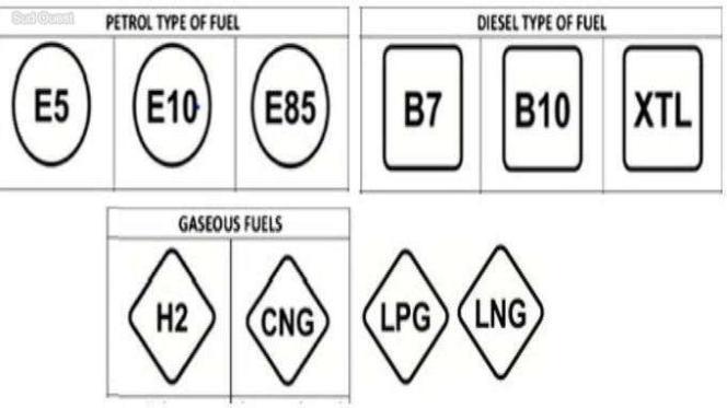 La nouvelle signalétique unique des carburants en Europe