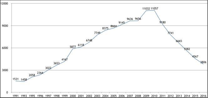 Courbe du nombre annuel de nouveaux cas de tuberculose enregistrés auEswatini.
