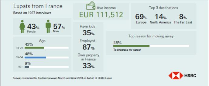 Le salaire annuel moyen des Français expatriés interrogés pour l'enquête HSBC Expat Explorer 2018 est de 111512 euros.