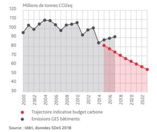 Le secteur du bâtiment affiche la plus grande distorsion entre ses émissions de gaz à effet de serre (en gris) et les prévisions de la stratégie bas carbone (en rouge).