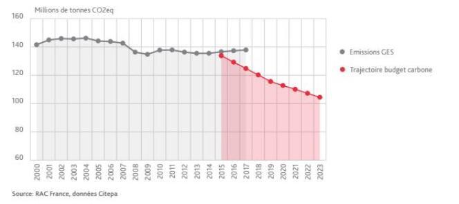 Les émissions de gaz à effet de serre du secteur des transports (en gris) s'écartent de la trajectoire de la stratégie nationale bas carbone (en rouge).