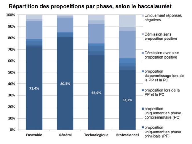 Répartition des propositions par phase, selon le baccalauréat / 2018