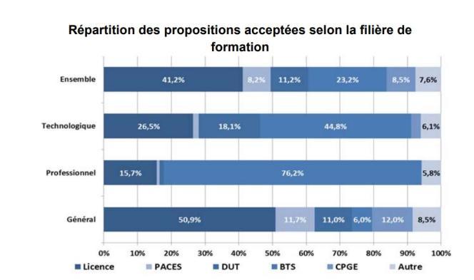Répartition des propositions acceptées selon la filière de formation