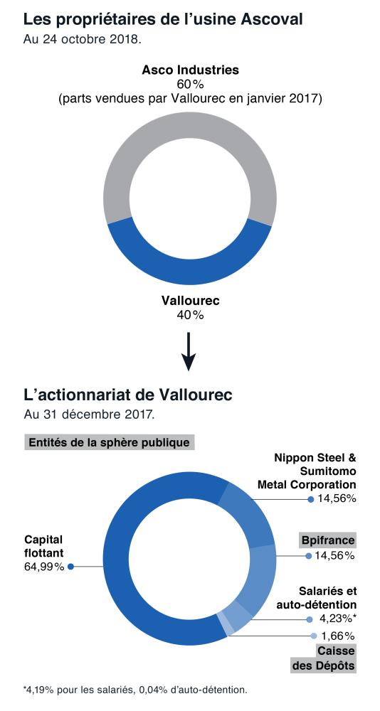 Les propriétaires de l'usine Ascoval à Sainte-Saulve.