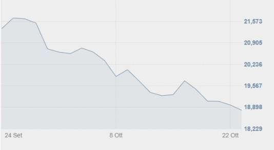 Evolution de l'indice phare, le FTSE Mib, du 25 septembre au 23 octobre