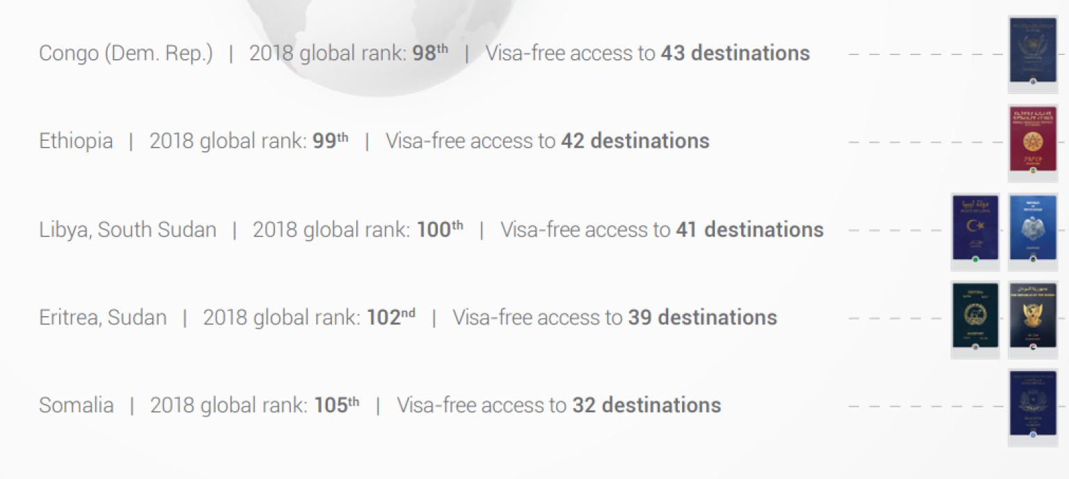 Pays africains dont le passeport permet le moins de déplacements sans visa.