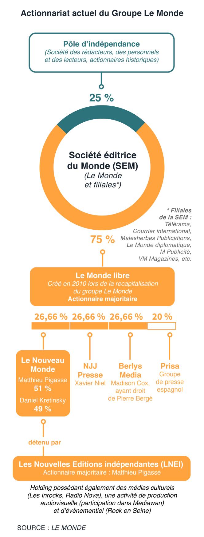 L'actionnariat du groupe Le Monde au 26 octobre 2018