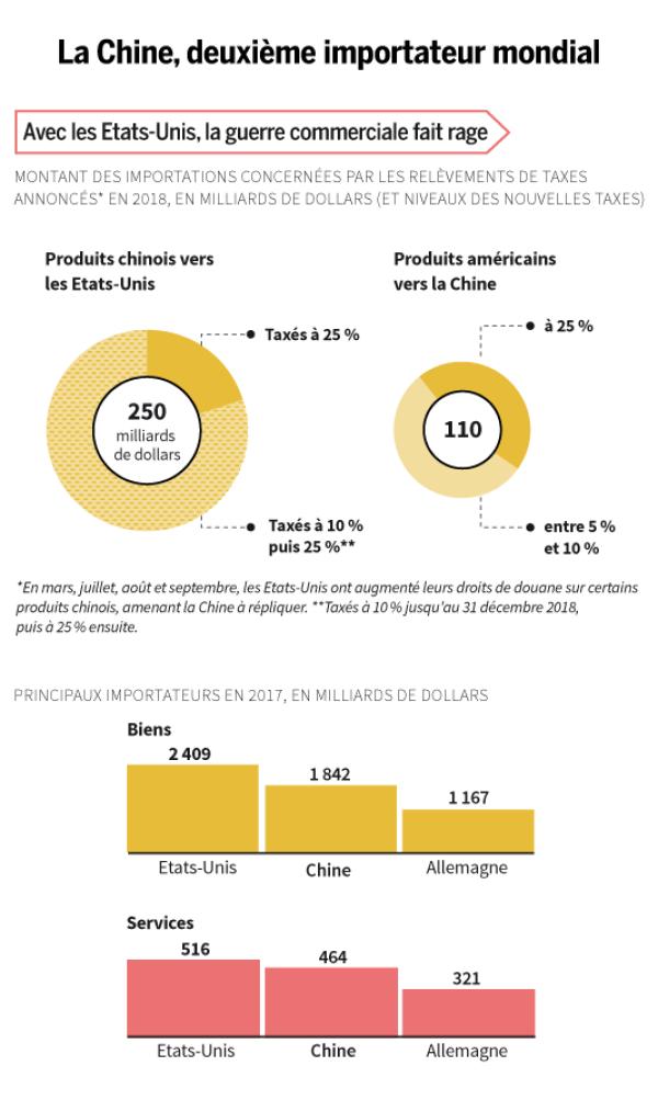 Taxes et importations Chine Etats-Unis