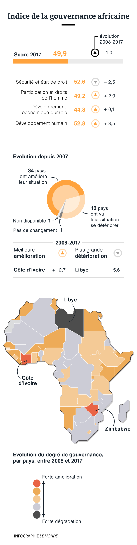 Afrique Rapport Mo Ibrahim 2018