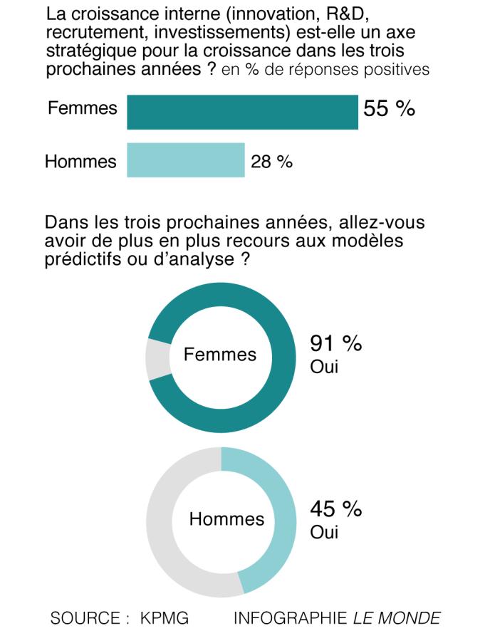 Les femmes dirigeantes misent sur le numérique, selon une étude de KPMG