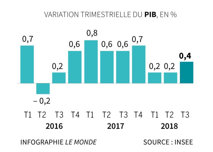 Le PIB de la France progresse de 0,4 % au troisième trimestre 2018.