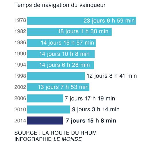 Entre 1978 et 2014, plus de seize jours de mer ont été gagnés.