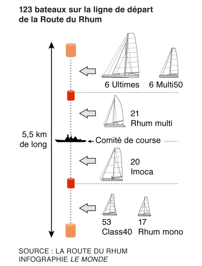 Le 4 novembre, les participants seront répartis sur la ligne de départ de la Route du Rhum.