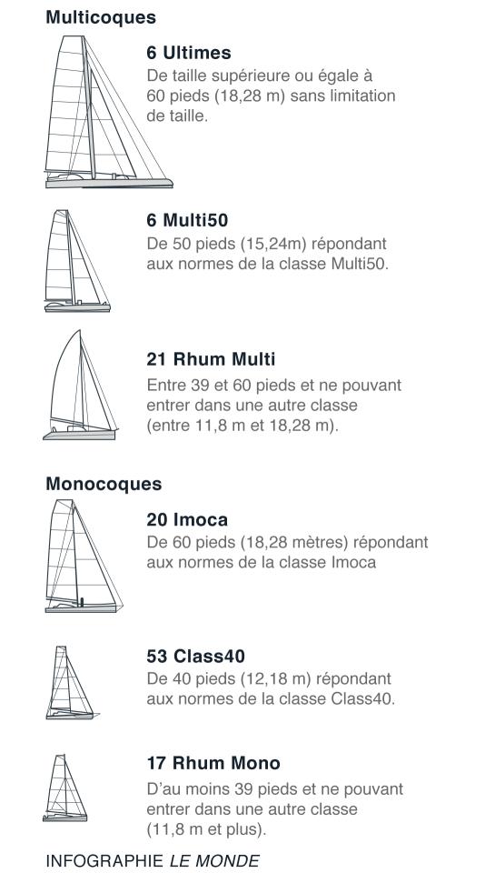Les six classes de bateaux autorisés à participer à la Route du rhum 2018.