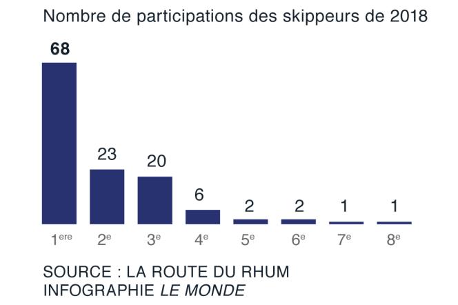 68 skippeurs participent à leur première Route du Rhum cette année.