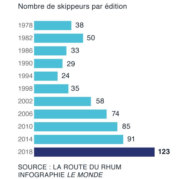 123 skippeurs s'élancent dans la Route du rhum 2018.