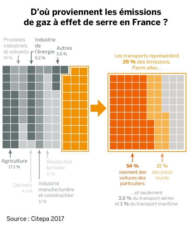D'où proviennent les émissions de gaz à effet de serre en France ?