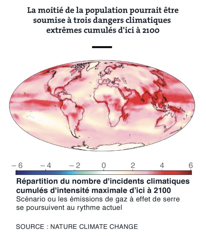La moitié de la population pourrait être soumise à trois dangers climatiques extrêmes cumulées d'ici à 2100.