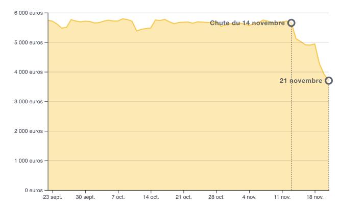 La chute du Bitcoin au 21 novembre.