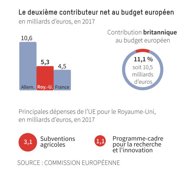 Contributions du Royaume-Uni au budget européen.