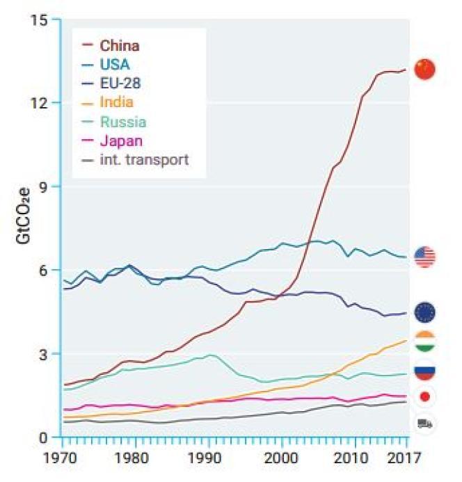Evolution des émissions de gaz à effet de serre des principaux contributeurs, en milliards de tonnes (Gt) équivalent CO2.