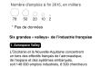 Les pôles de compétitivité français en 2018