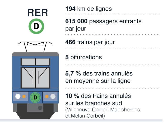 18% des RER de la ligne D ont plus de cinq minutes de retard.