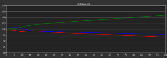 Cette fois, une abondance de vert a imprégné notre échelle de gris au point de valoir à l'écran un DeltaE 2000 moyen de 6,744 — ce n'est pas génial, mais ce n'est pas le plus gros inconvénient qui soit pour un gamer.