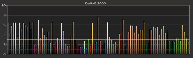 Le XG2402 n'a pas été incroyablement précis pour ce qui est des couleurs : il a fait moins bien que nos deux premiers choix.