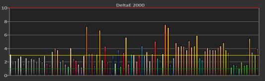 Bien que son échelle de gris n'ait pas été géniale au cours de notre test ColorChecker, ses couleurs ont été assez précises.