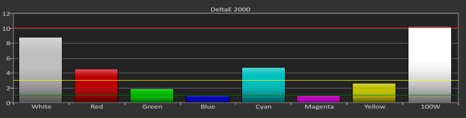 Comme notre premier choix pour G-Sync, le moniteur a rencontré des soucis de précision avec ses échelles de gris, et dans ce cas-ci, avec le blanc pur.