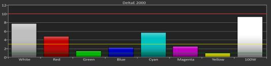 Le blanc de l'écran ne semble jamais complètement blanc, ce qui a un impact sur l'ensemble de ses valeurs de saturation DeltaE 2000.