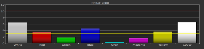 L'écran a fait aussi bien que nos premiers choix pour les essais de saturation des trois couleurs primaires et trois couleurs secondaires.
