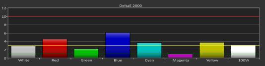 L'écran a obtenu d'excellents résultats à notre test de saturation, à l'exception d'une légère difficulté sur le bleu.