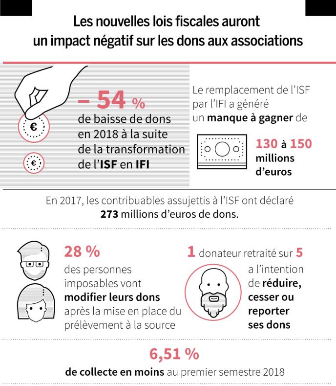La disparition de l'ISF contribue à une baisse des dons