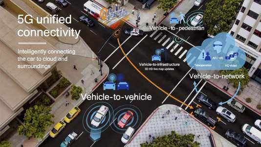 Les différents types de connectivité des véhicules avec leur environnement, que la norme C-V2X permet d'unifier dans un même protocole.