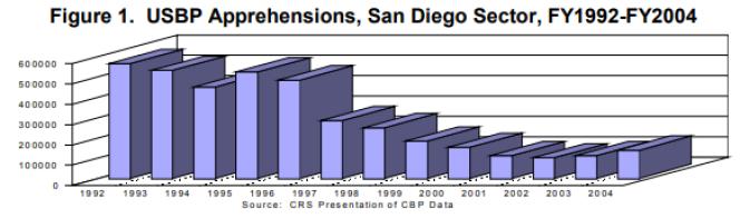 Les interpellations à la frontière entre les Etats-Unis et le Mexique, à côté de San Diego, ont chuté au cours des années 1990.